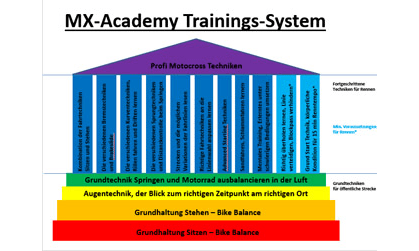 Motocross Training - Plan MX-Academy